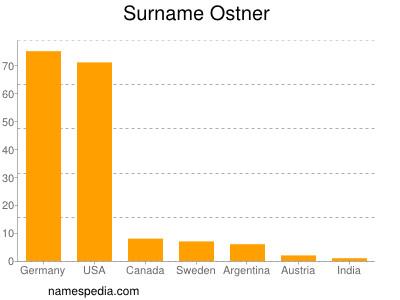 Surname Ostner