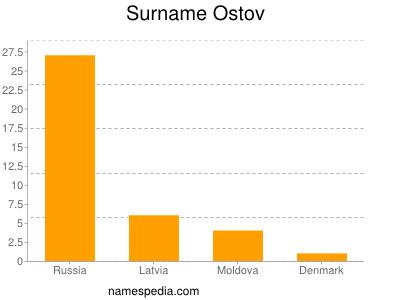 Surname Ostov