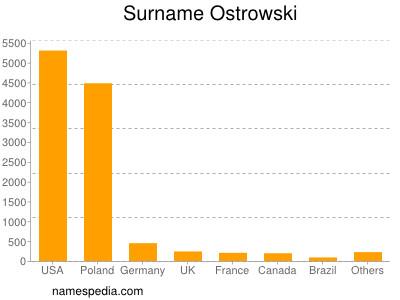 Surname Ostrowski