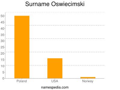 Surname Oswiecimski