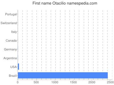 Given name Otacilio
