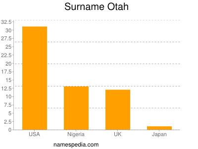 Surname Otah