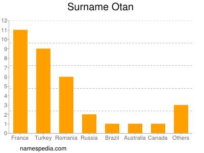 Surname Otan