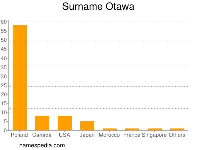 Surname Otawa