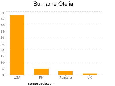 Surname Otelia