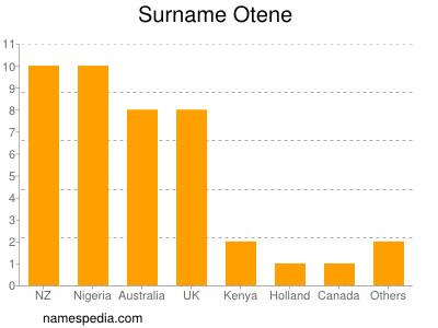 Surname Otene