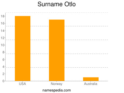 Surname Otlo