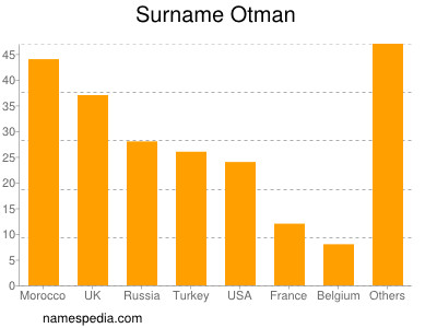 Surname Otman