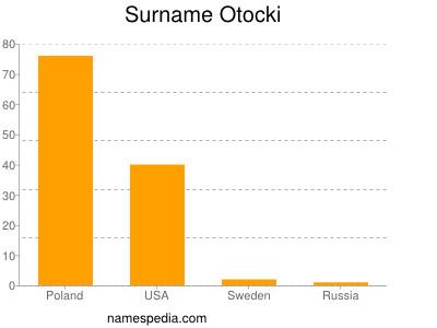Surname Otocki