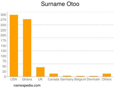 Surname Otoo