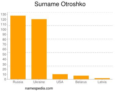 Surname Otroshko