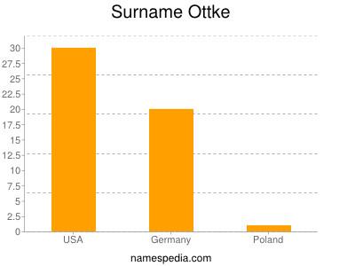 Surname Ottke