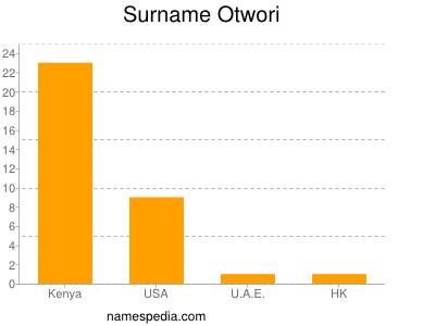 Surname Otwori