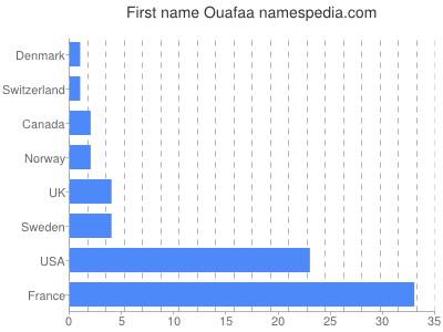 Given name Ouafaa