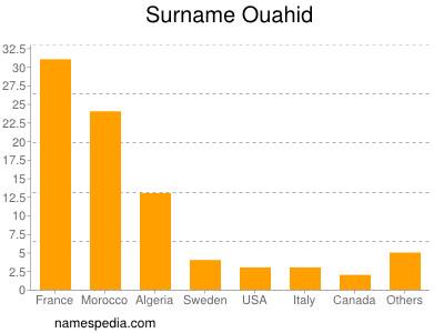Surname Ouahid