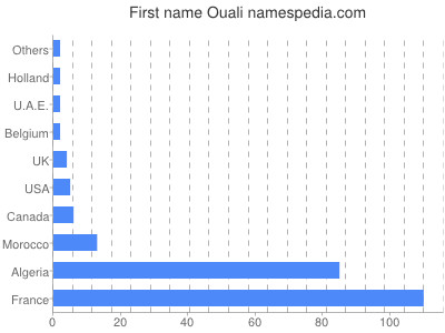 Given name Ouali