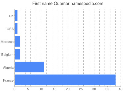 Given name Ouamar