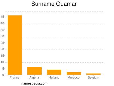 Surname Ouamar