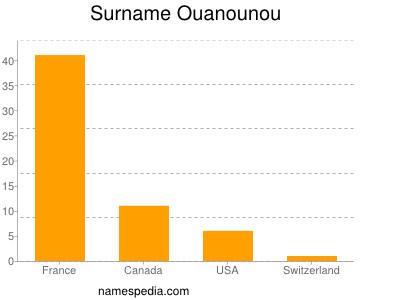 Surname Ouanounou