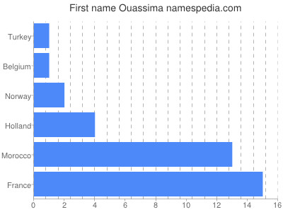 Given name Ouassima