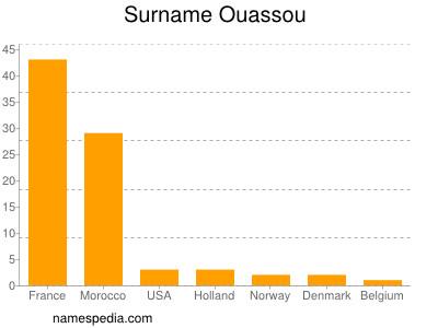 Surname Ouassou