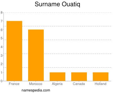 Surname Ouatiq