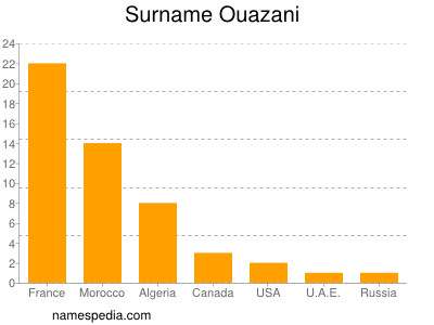 Surname Ouazani