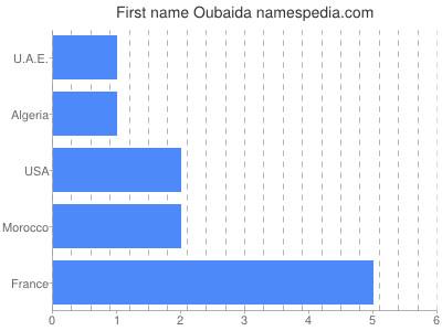 Given name Oubaida