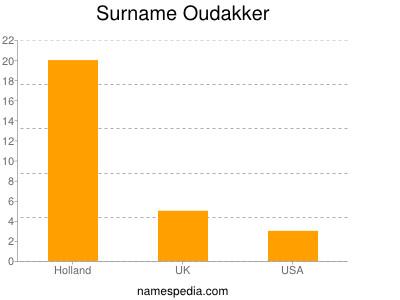 Surname Oudakker