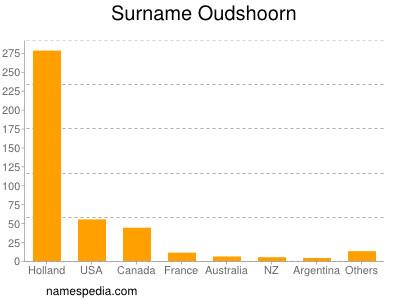 Surname Oudshoorn