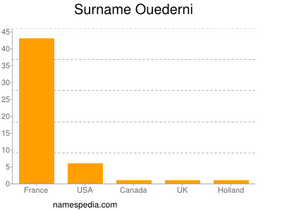 Surname Ouederni