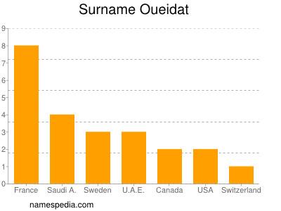 Surname Oueidat