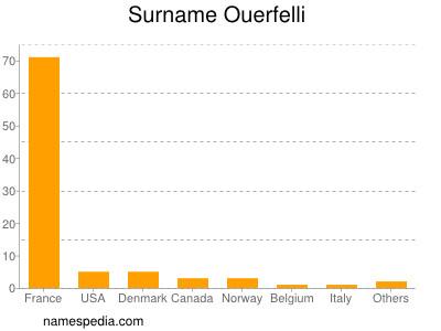 Surname Ouerfelli