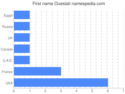 Given name Oueslati