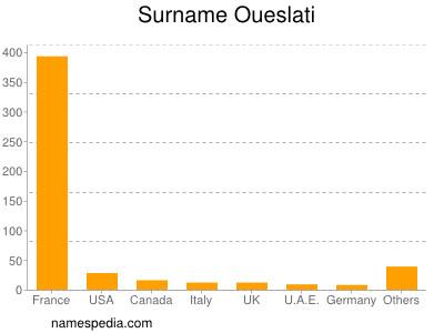 Surname Oueslati