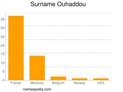 Surname Ouhaddou