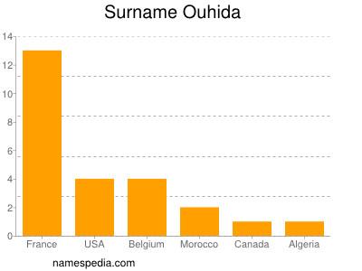 Surname Ouhida