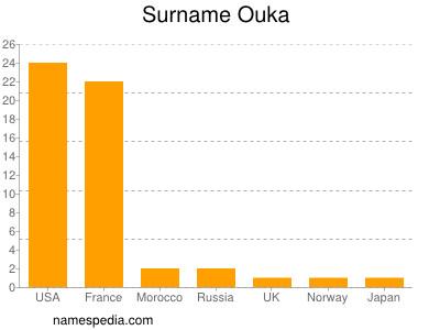 Surname Ouka