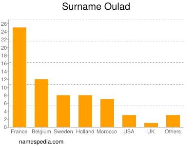 Surname Oulad