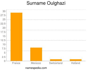 Surname Oulghazi