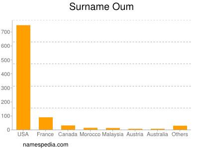 Surname Oum