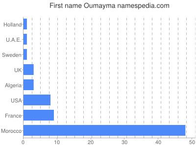 Given name Oumayma