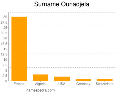 Surname Ounadjela