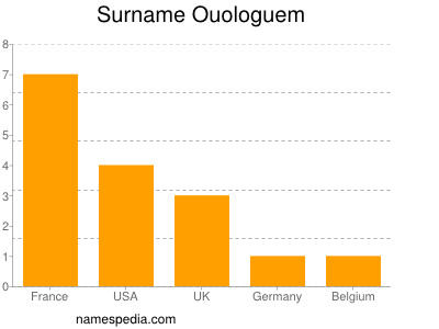 Surname Ouologuem