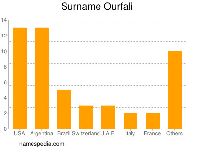 Surname Ourfali