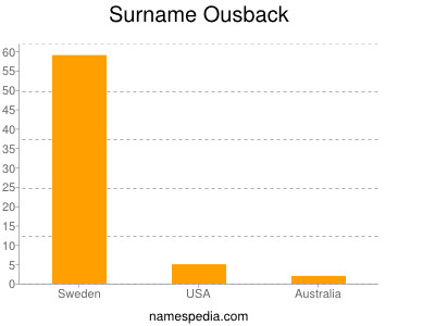 Surname Ousback