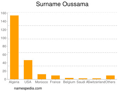 Surname Oussama