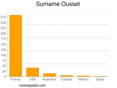 Surname Ousset