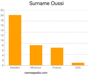 Surname Oussi