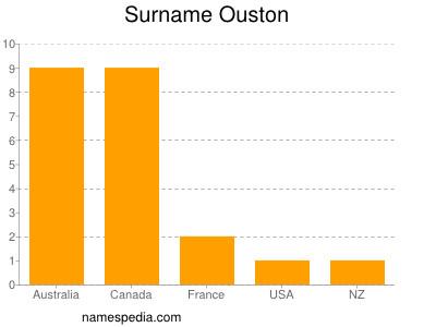 Surname Ouston